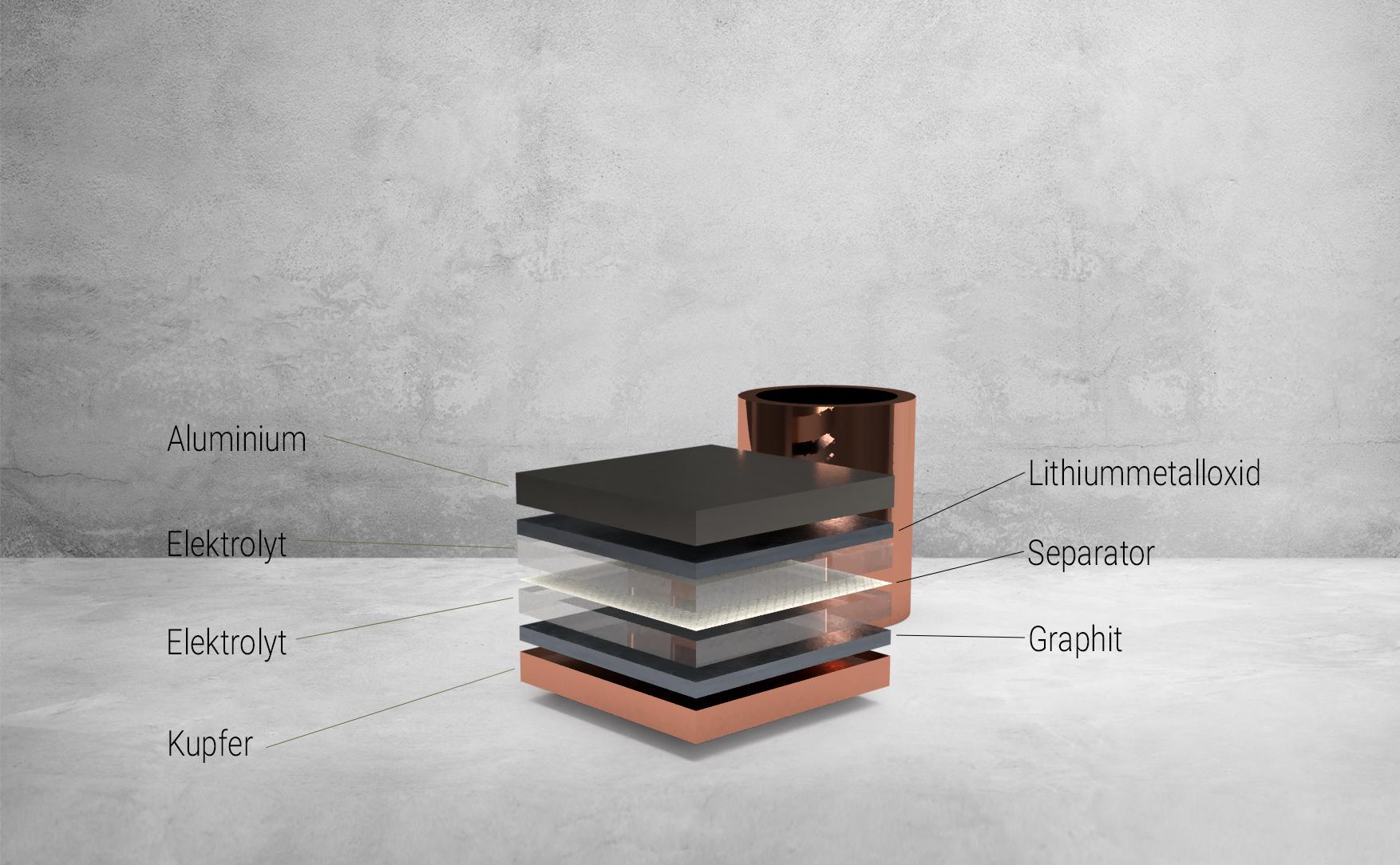 Aufbau Li-Ion-Batterie