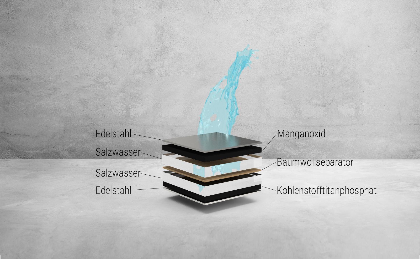 Aufbau Salzwasser-Batterie